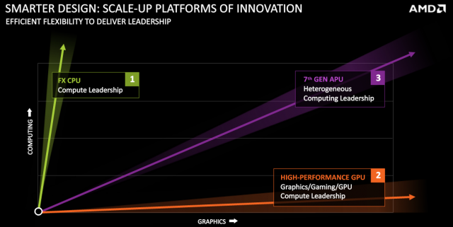AMD-Computing