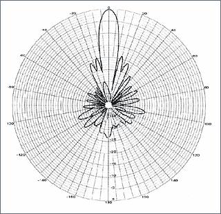діаграма направленості