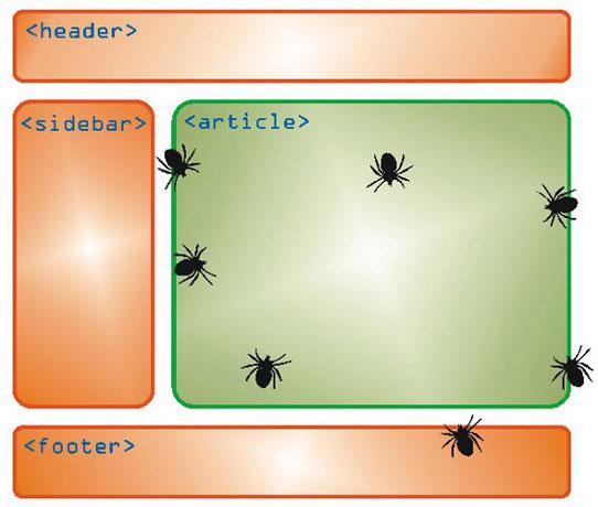 Структура сторінки HTML5